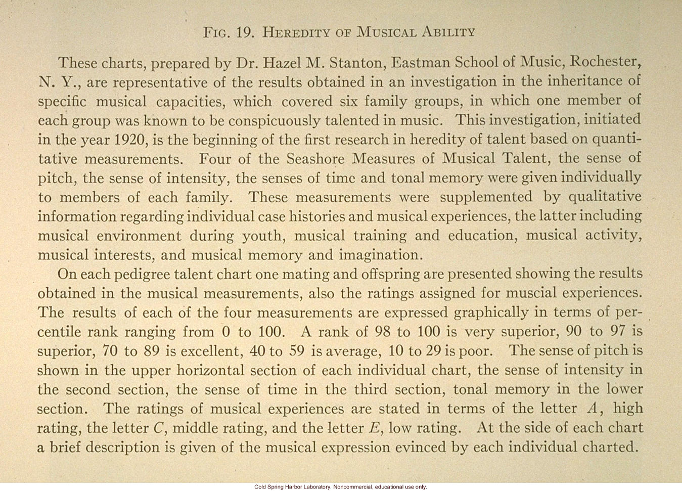 &quote;Heredity of musical ability,&quote; Fig. 19