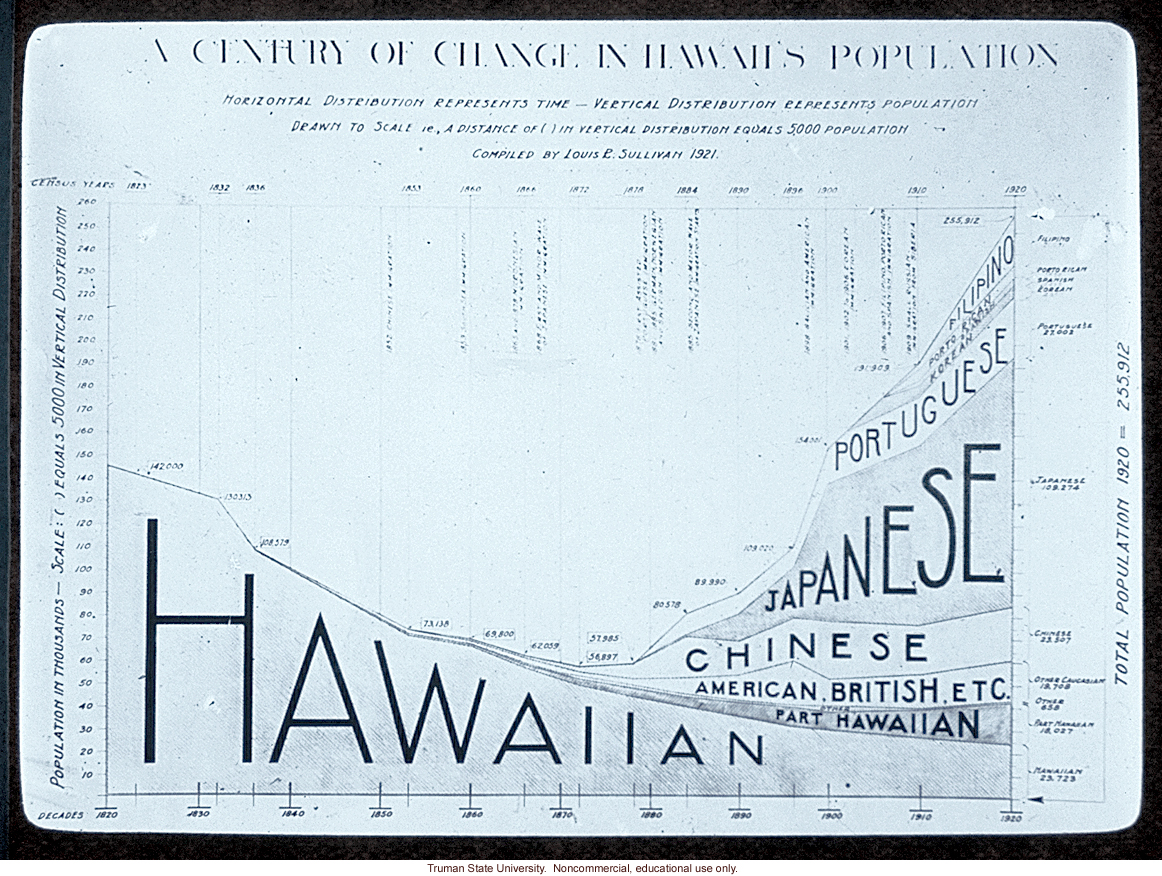 &quote;A century of change in Hawaii's population,&quote; about immigration