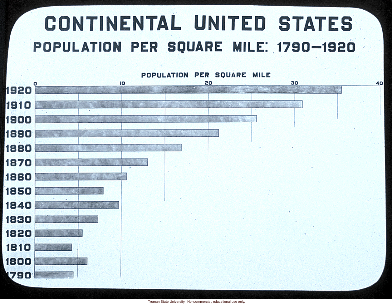 &quote;Continental United States population per square mile: 1790-1920&quote;