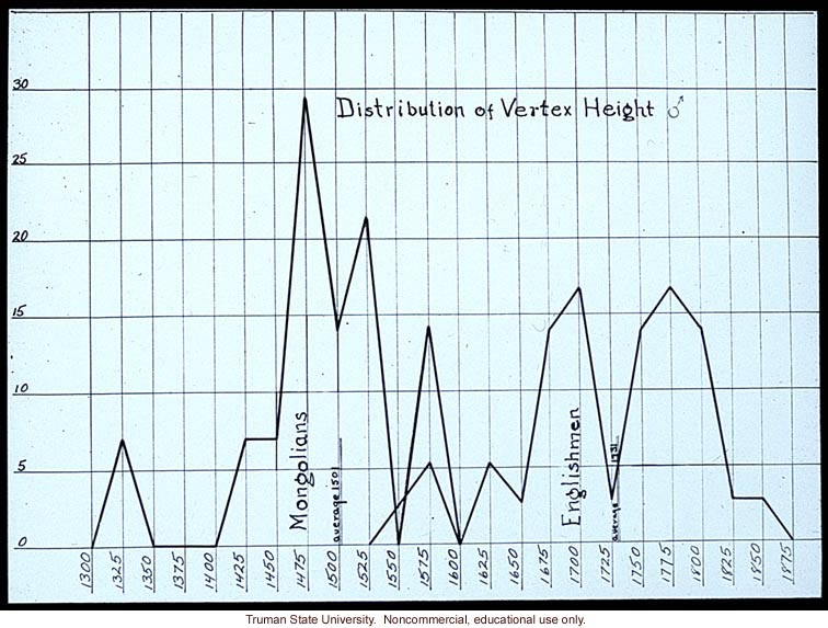 Distribution of vertex height of Mongolians vs. Englishmen