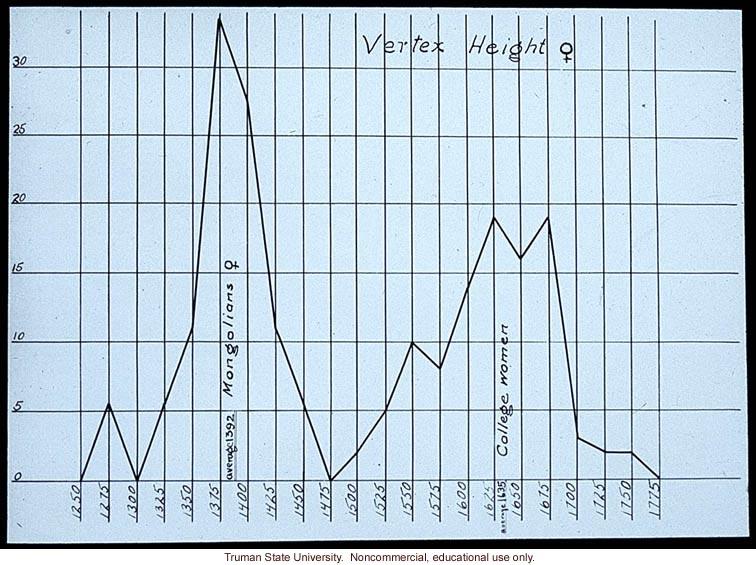 Vertex height of female Mongolians vs. college women