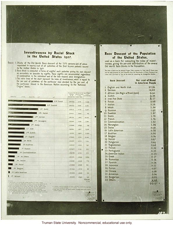 &quote;Inventiveness by racial stock in the United States&quote; and &quote;Race Descent of the Population of the United States,&quote; 3rd International Eugenics Conference