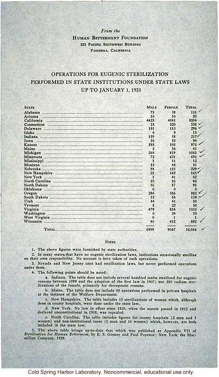 Eugenic sterilizations performed in US through 1932, Human Betterment Foundation