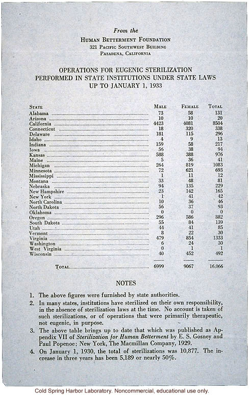 Eugenic Sterilizations (total) performed in US through 1932, Human Betterment Foundation, alternate