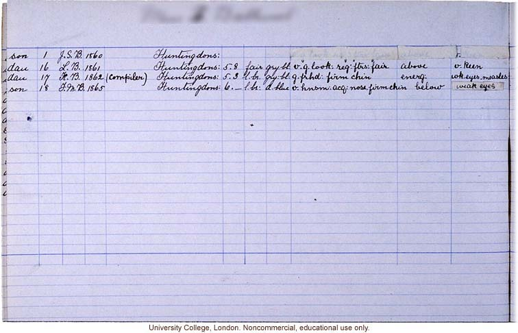 Pedigree data collected according to Franics Galton's <i>Record of Family Faculties</i> (1884)