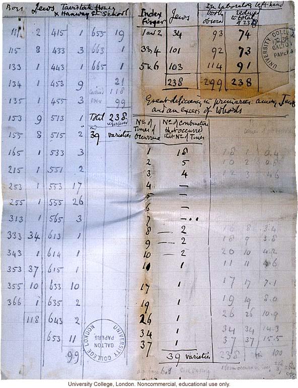 Francis Galton's handwritten analysis of fingerprints of Jewish boys from Tavistock House and Hanway Street School