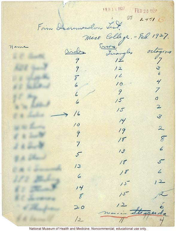 Morris Steggerda's handwritten results of Form Discrimination Tests conducted at Mico College for <i>Race Crossing in Jamaica</i>