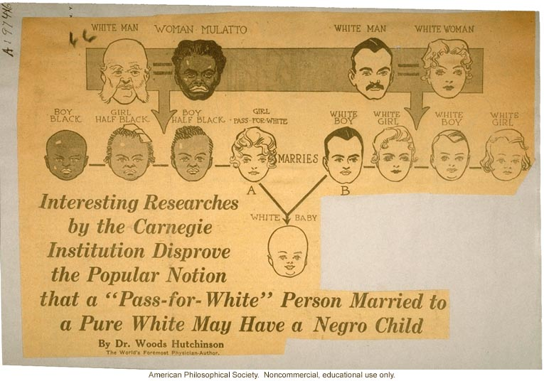 Carnegie Institution research 'disproving' &quote;the popular notion that a 'pass-for-white' person married to a pure white may have a negro child&quote;