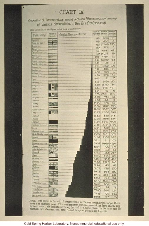 &quote;Chart IV, proportion of intermarriage among men and women of various nationalities in New York City (1908-1912)&quote;
