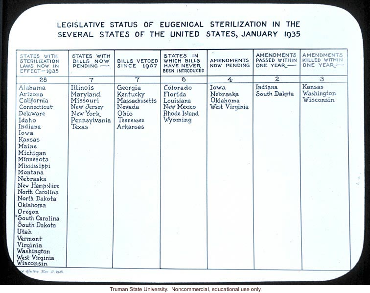 &quote;Legislative status of eugenical sterilization in the several states of United States, January 1935&quote;