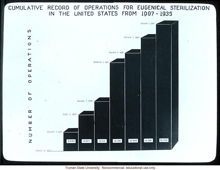 &quote;Cumulative record of operations for eugenical sterilization in the United States from 1907-1935&quote;
