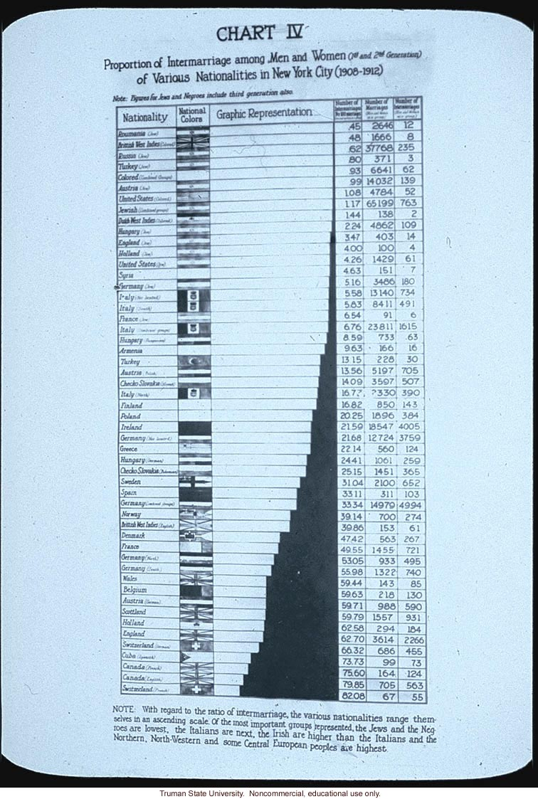 &quote;Chart IV: proportion of intermarriage among men and women of various nationalities in New York City 1908-1912&quote;