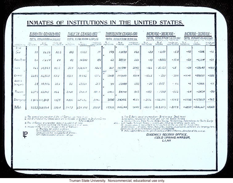 Census of &quote;Inmates of institutions of the United States&quote;