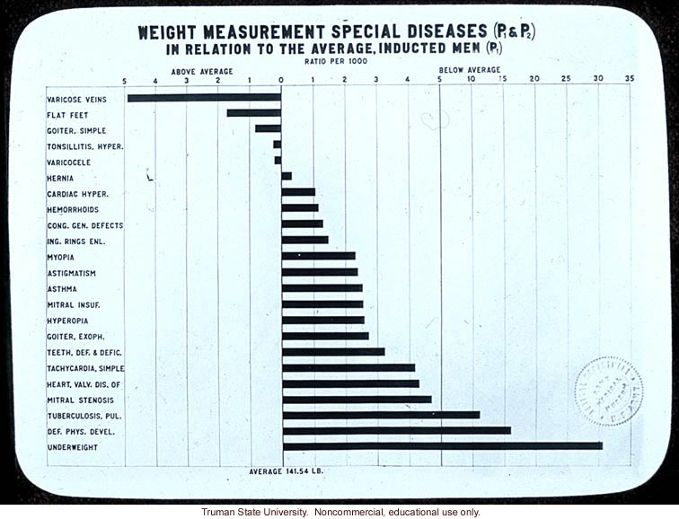 &quote;Weight measurement special diseases in relation to the average, inducted men,&quote;